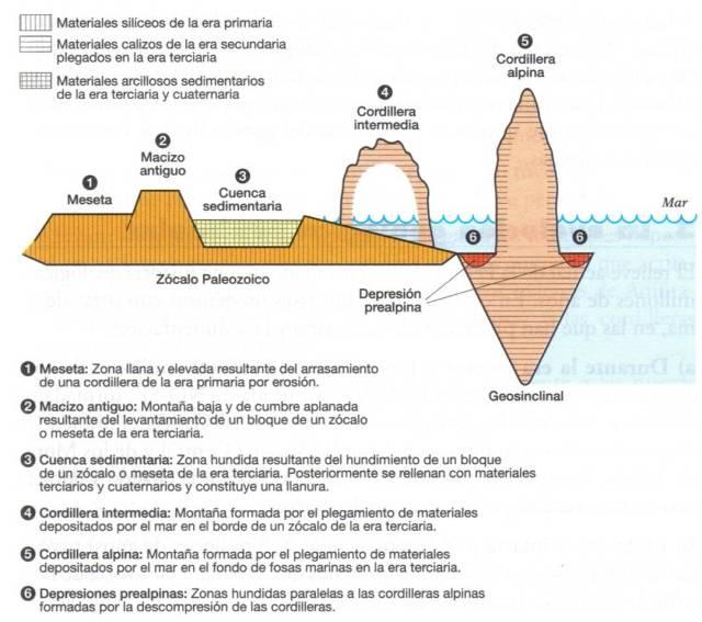 Unidades morfoestructurales 2