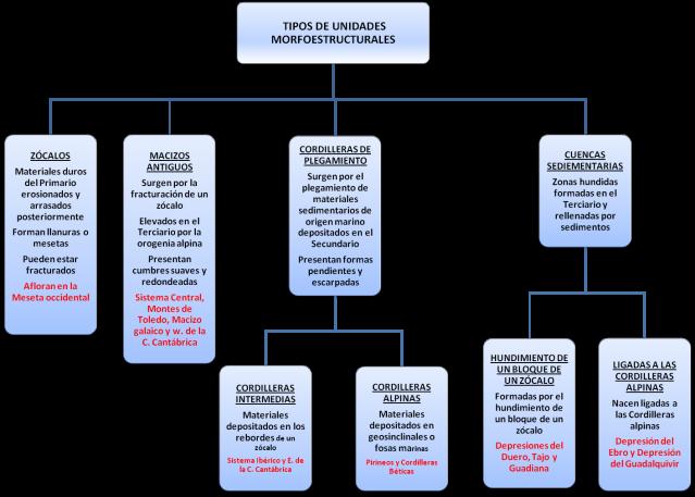 Unidades morfoestructurales