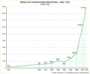 http://apuntesdegeografia.files.wordpress.com/2011/03/c3adndice-de-produccic3b3n-industrial.jpg?w=300&h=247
