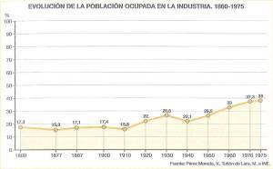 http://apuntesdegeografia.files.wordpress.com/2011/03/evolucic3b3n-de-la-poblacic3b3n-ocupada-en-la-industria.jpg?w=300&h=186