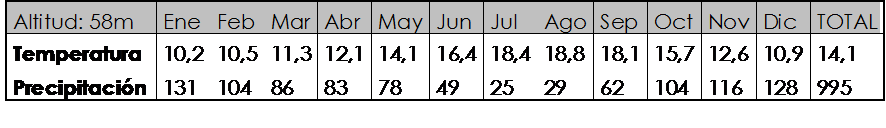 Resultado de imagen de datos climogramas