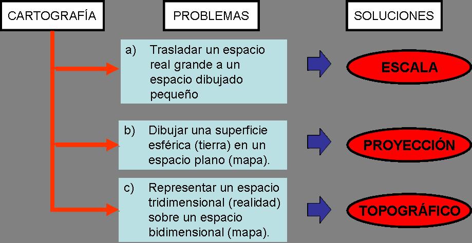 TEMA 0 Los procedimientos geogrficos  Apuntes de Geografa